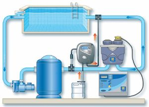 Traitements automatiques for Hypochlorite de sodium piscine